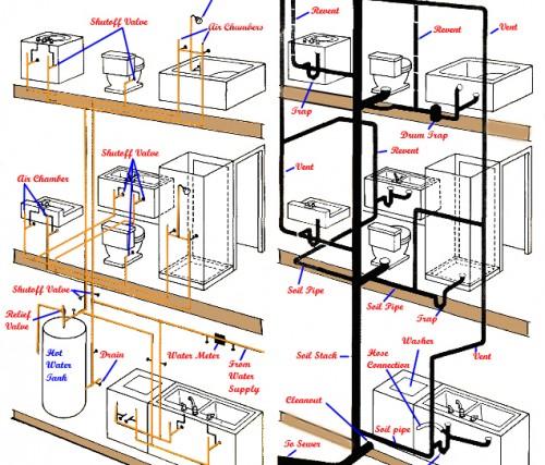 Image result for hệ thống thoát nước