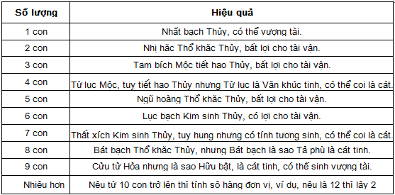 so luong ca theo phong thuy