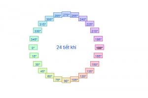 24-tiet-khi-trong-mot-nam-bao-gom-nhung-gi-y-nghia-the-nao